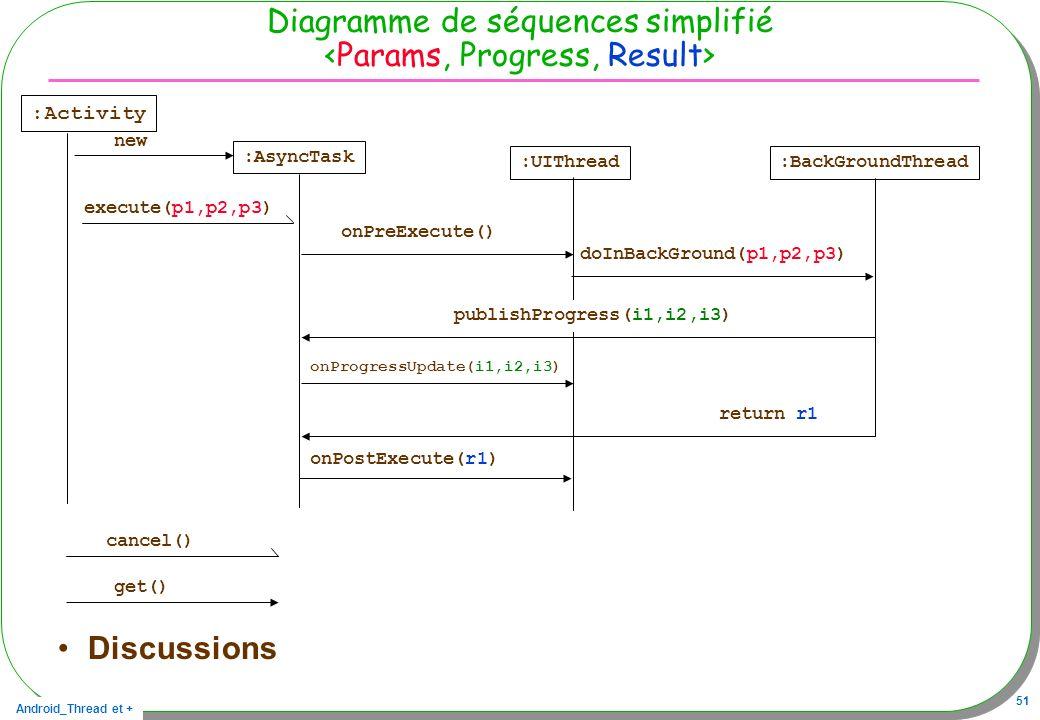Diagramme de séquences simplifié <Params, Progress, Result>