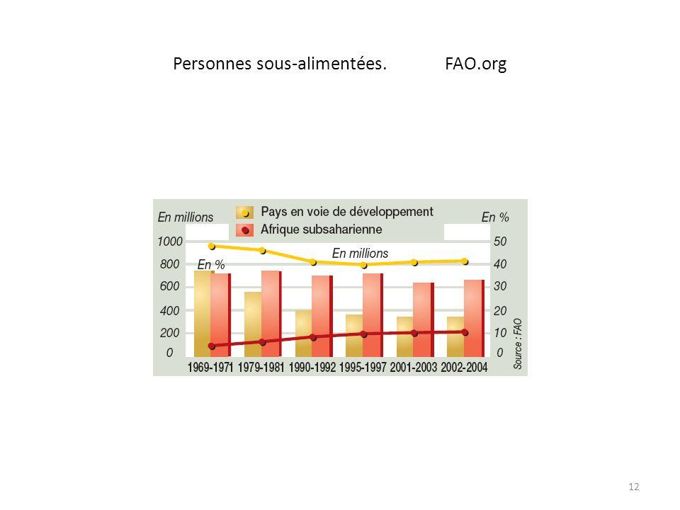 Personnes sous-alimentées. FAO.org