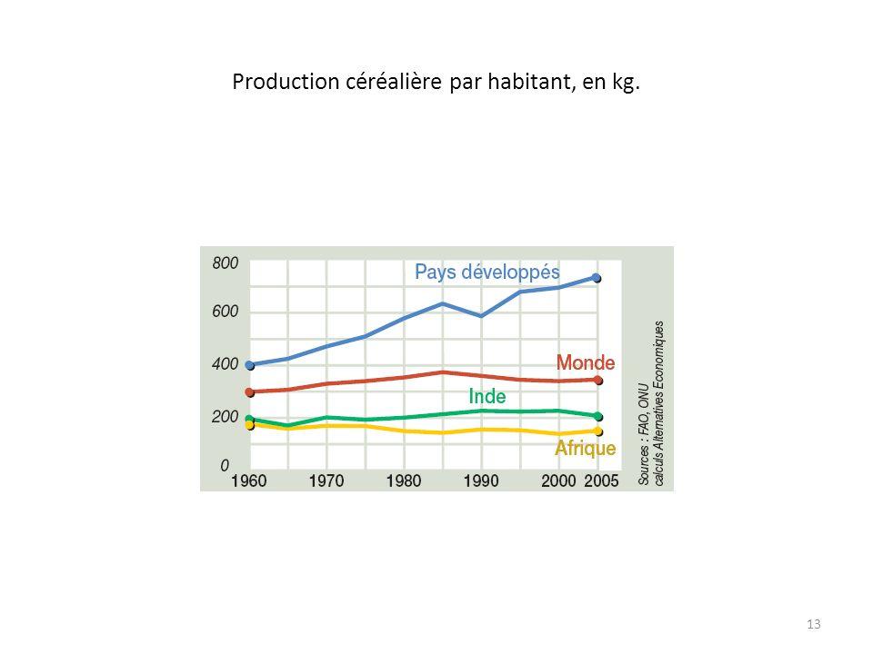 Production céréalière par habitant, en kg.