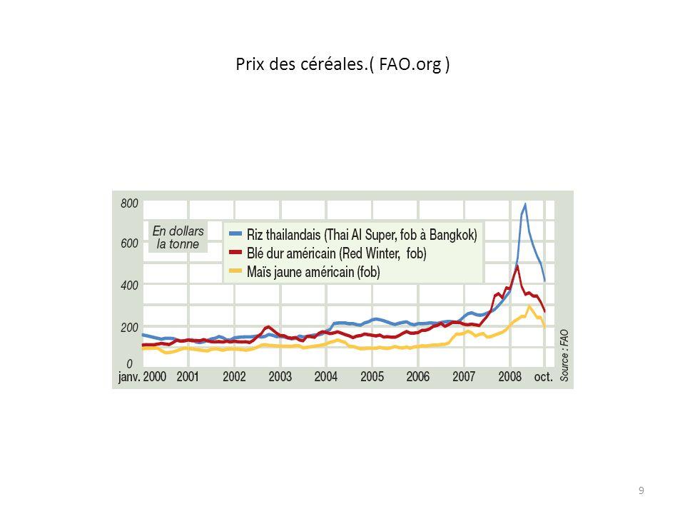 Prix des céréales.( FAO.org )