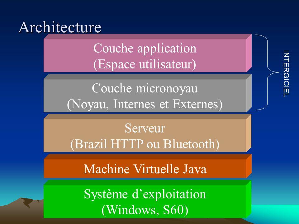 Architecture Couche application (Espace utilisateur)