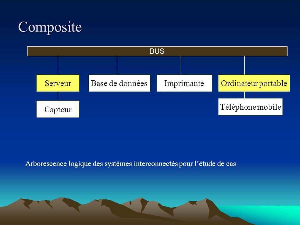 Composite Serveur Base de données Imprimante Ordinateur portable