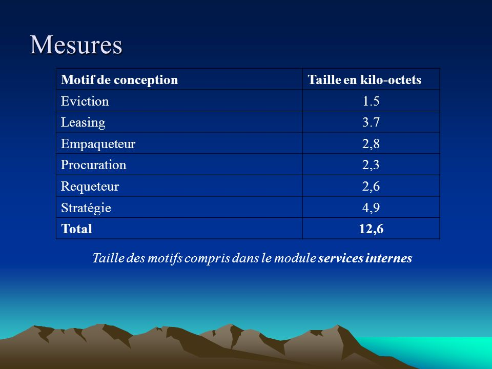 Mesures Motif de conception Taille en kilo-octets Eviction 1.5 Leasing