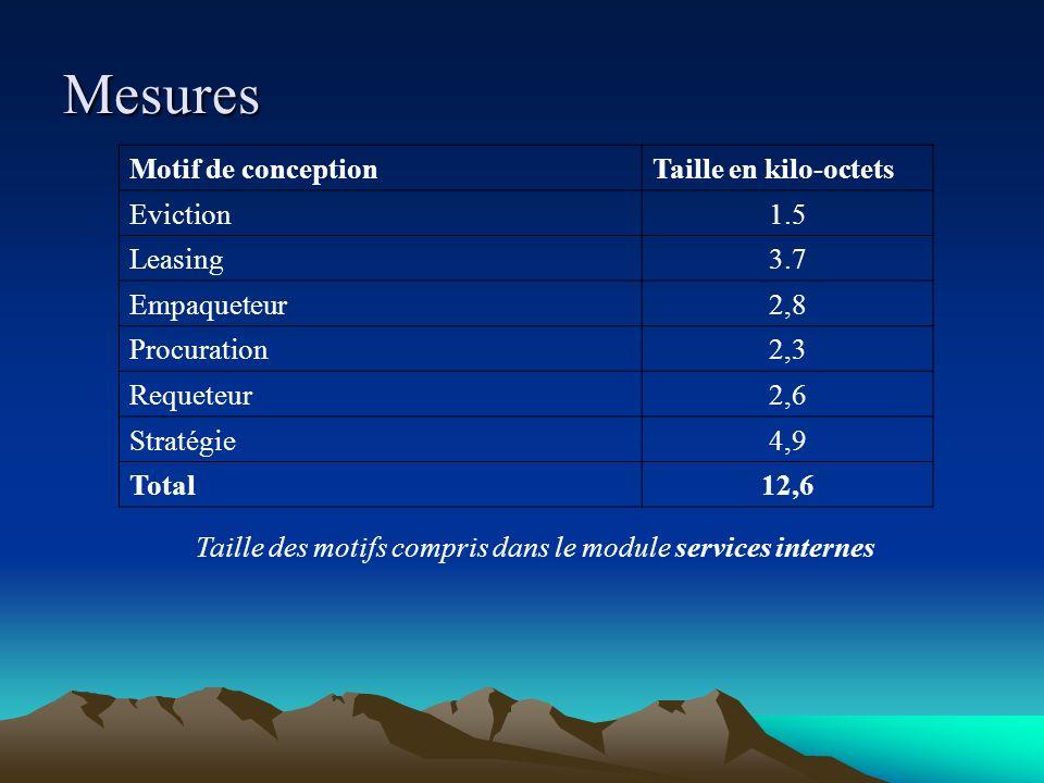 Mesures Motif de conception Taille en kilo-octets Eviction 1.5 Leasing
