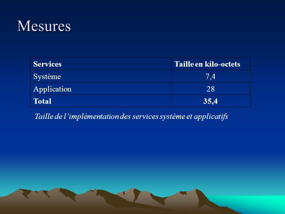 Taille de l'implémentation des services système et applicatifs