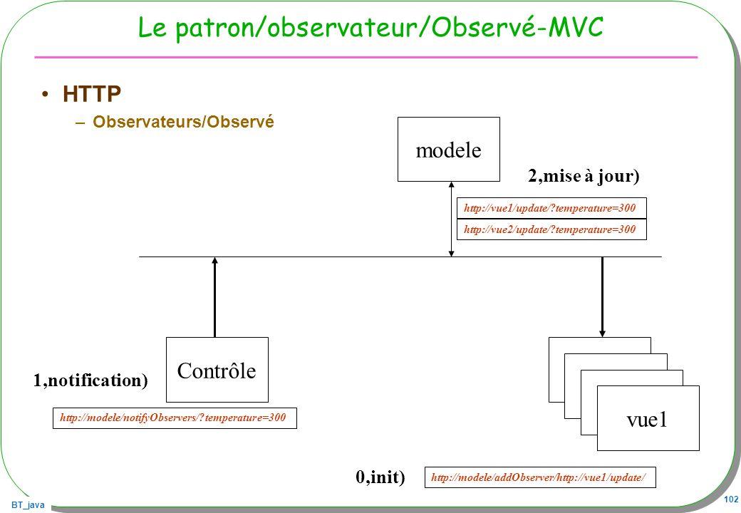 Le patron/observateur/Observé-MVC