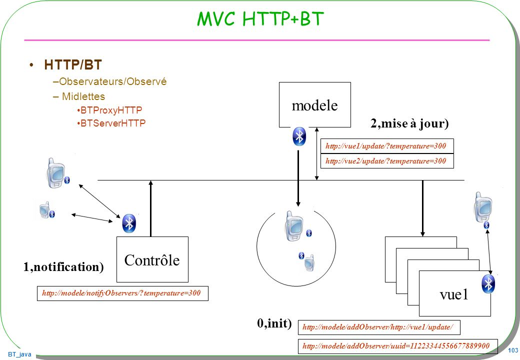 MVC HTTP+BT modele Contrôle Vue Vue Vue vue1 HTTP/BT 2,mise à jour)