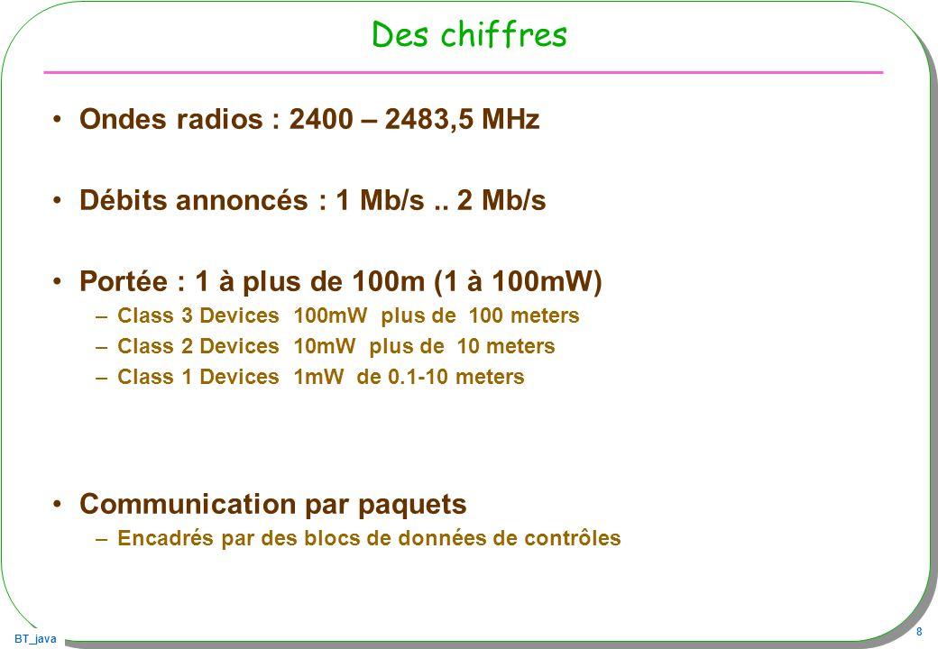 Des chiffres Ondes radios : 2400 – 2483,5 MHz