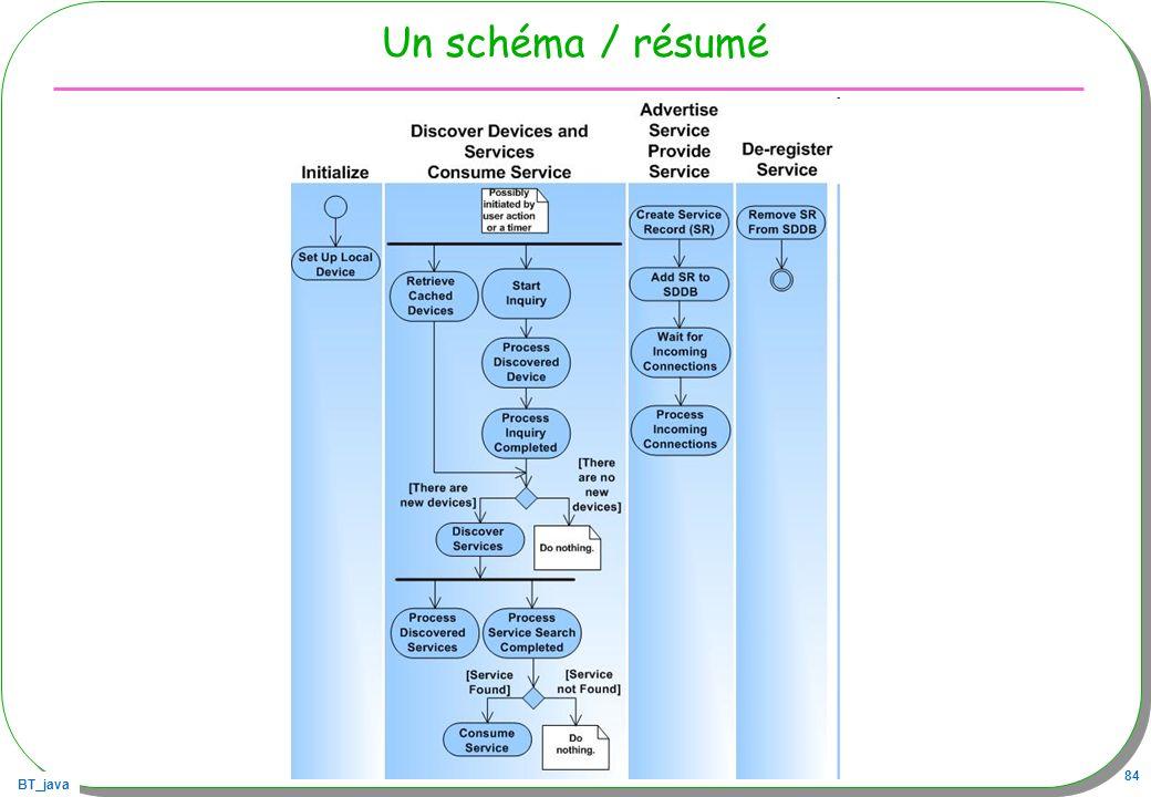 Un schéma / résumé