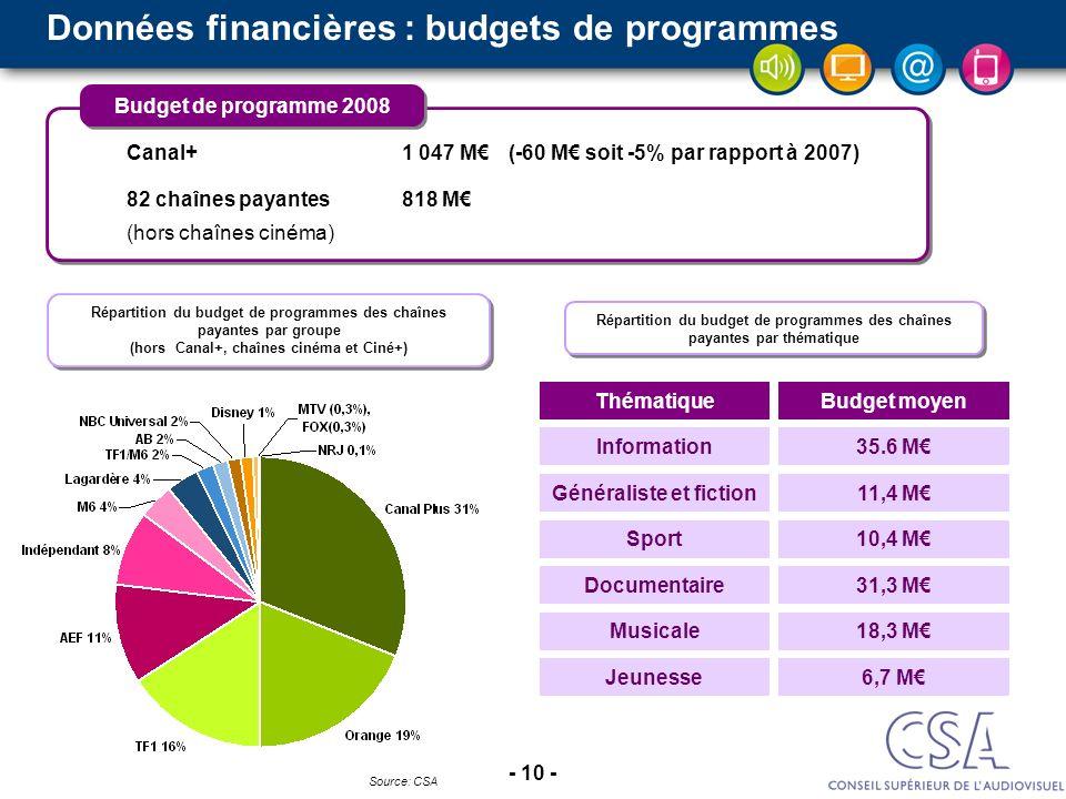 Données financières : budgets de programmes