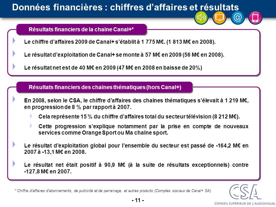 Données financières : chiffres d'affaires et résultats