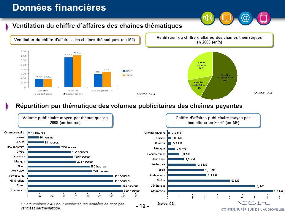 Données financières Ventilation du chiffre d'affaires des chaînes thématiques.