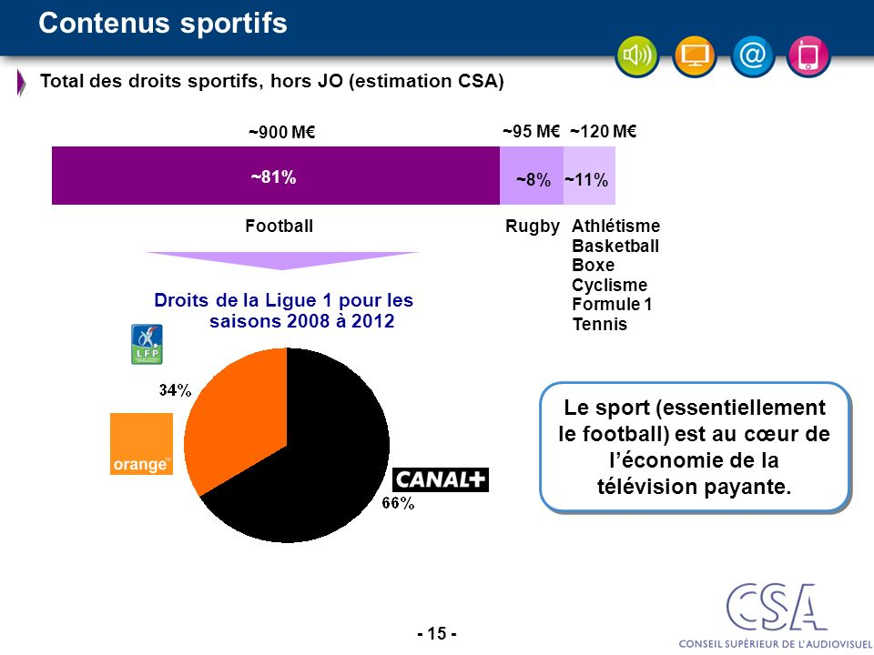 Droits de la Ligue 1 pour les saisons 2008 à 2012