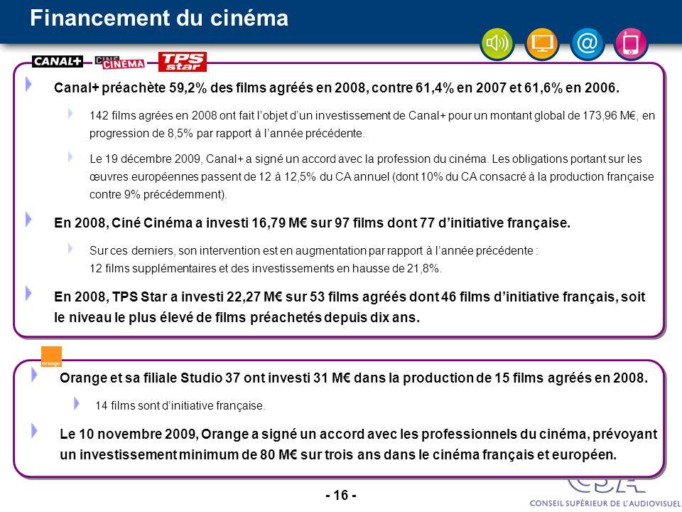 Financement du cinéma Canal+ préachète 59,2% des films agréés en 2008, contre 61,4% en 2007 et 61,6% en 2006.