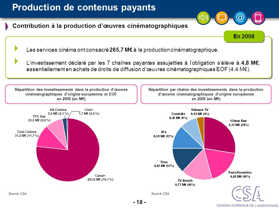 Production de contenus payants
