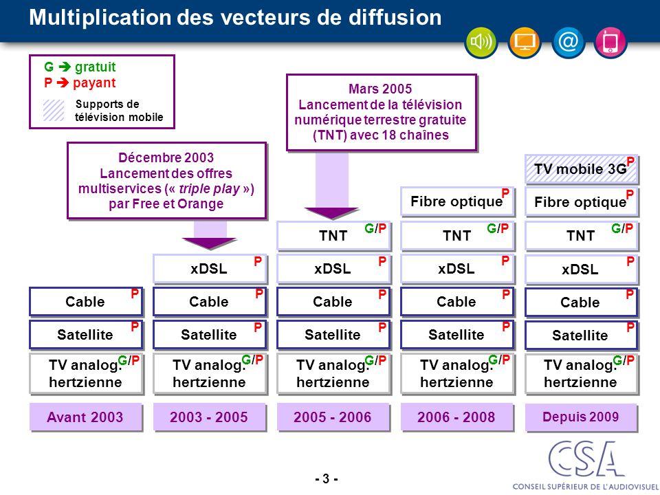 Multiplication des vecteurs de diffusion