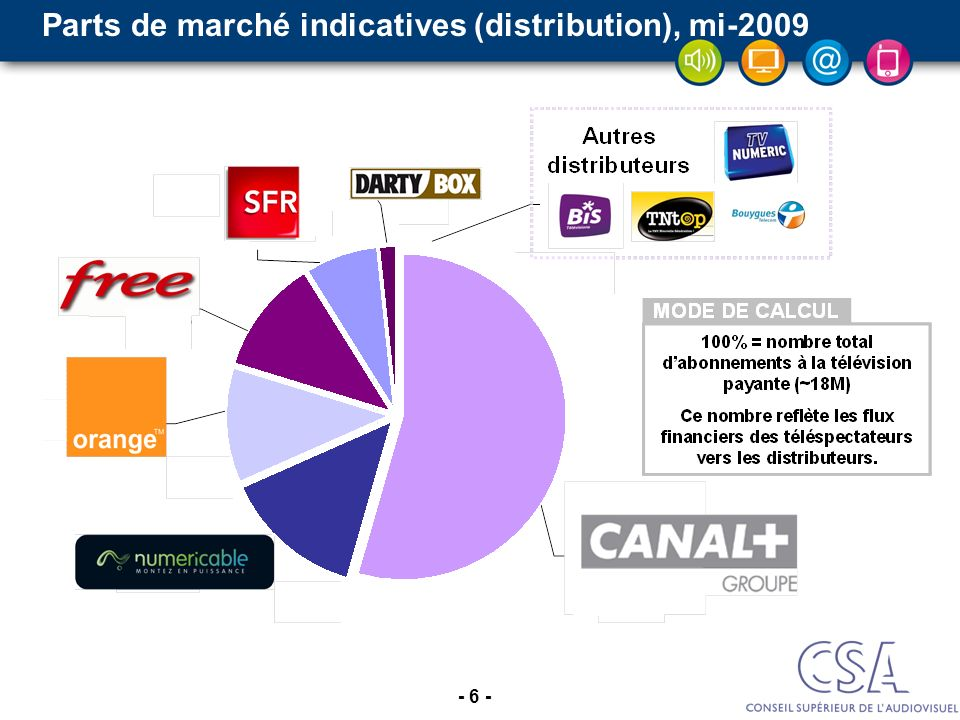 Parts de marché indicatives (distribution), mi-2009