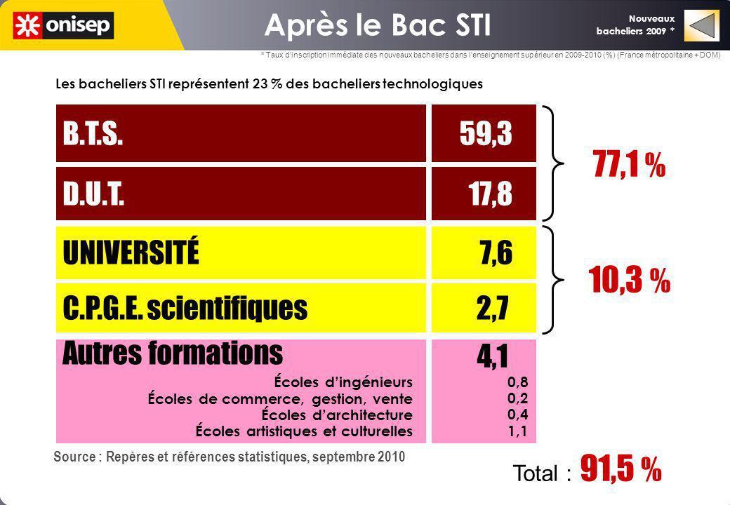 77,1 % 10,3 % Après le Bac STI B.T.S. 59,3 D.U.T. 17,8 UNIVERSITÉ 7,6