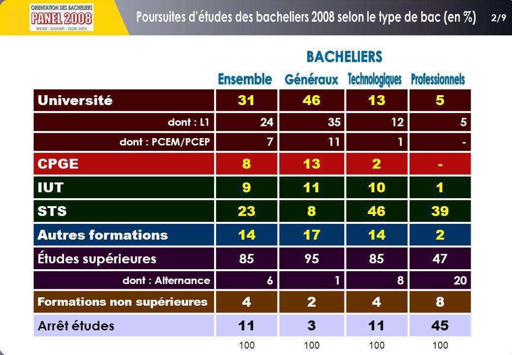 Poursuites d'études des bacheliers 2008 selon le type de bac (en %)