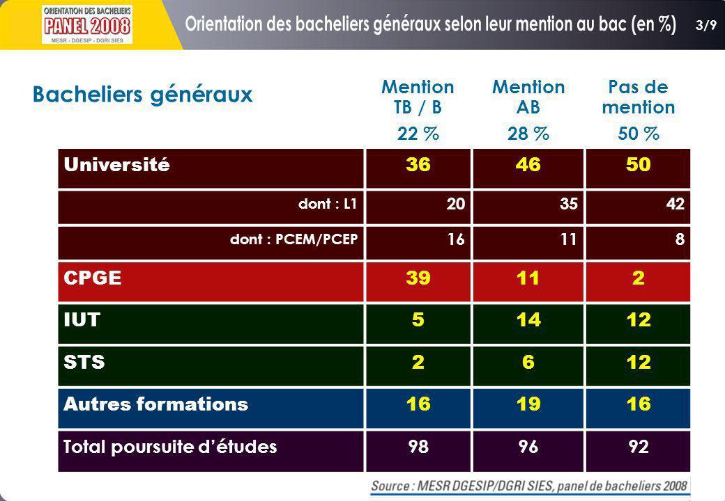Orientation des bacheliers généraux selon leur mention au bac (en %)