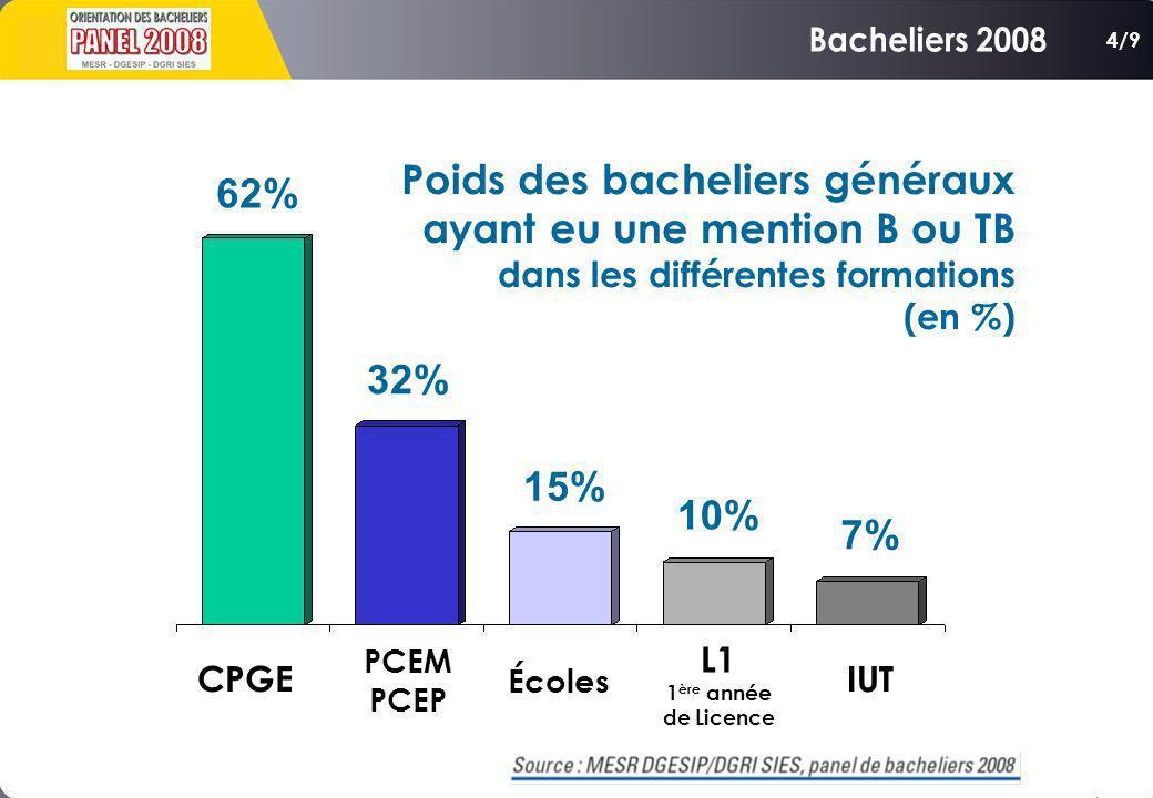 Bacheliers 2008 4/9. Poids des bacheliers généraux ayant eu une mention B ou TB. dans les différentes formations.