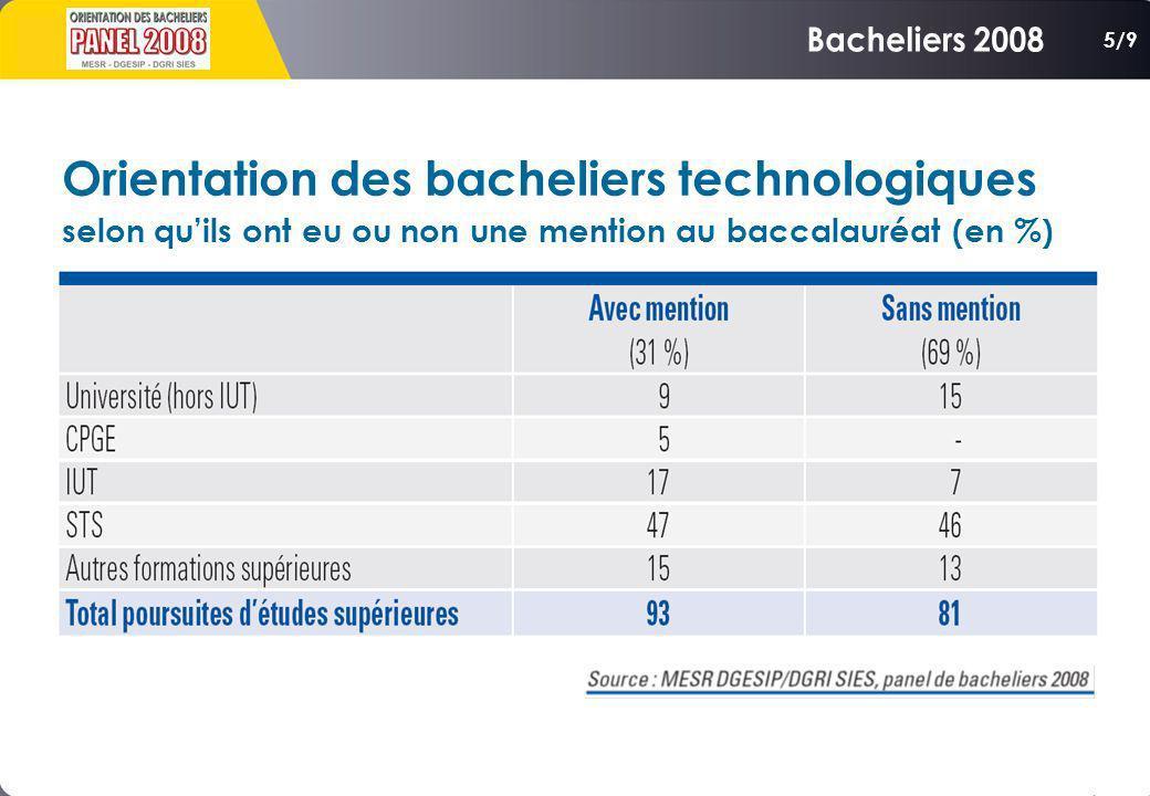Bacheliers 2008 Orientation des bacheliers technologiques