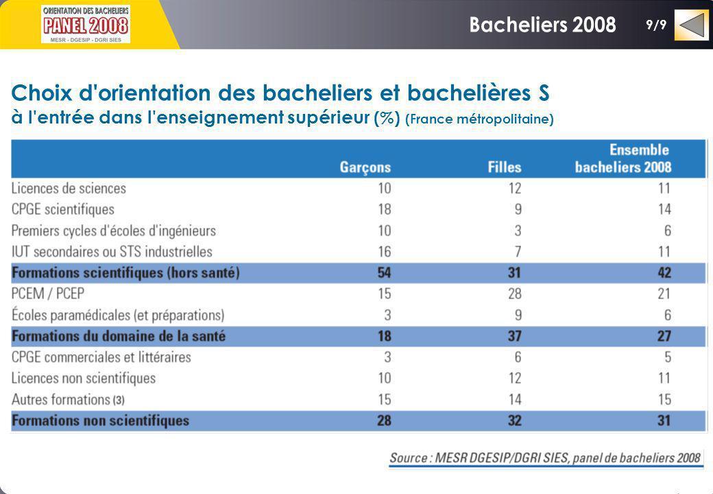 Bacheliers 2008 Choix d orientation des bacheliers et bachelières S