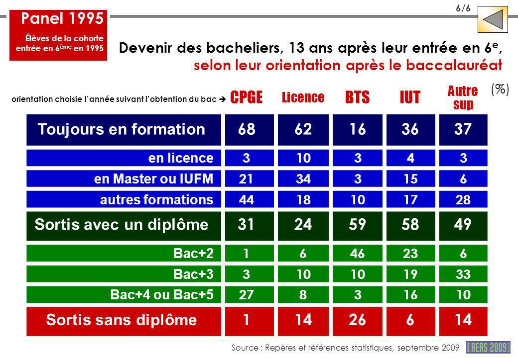 Panel 1995 CPGE BTS IUT Toujours en formation 68 62 16 36 37