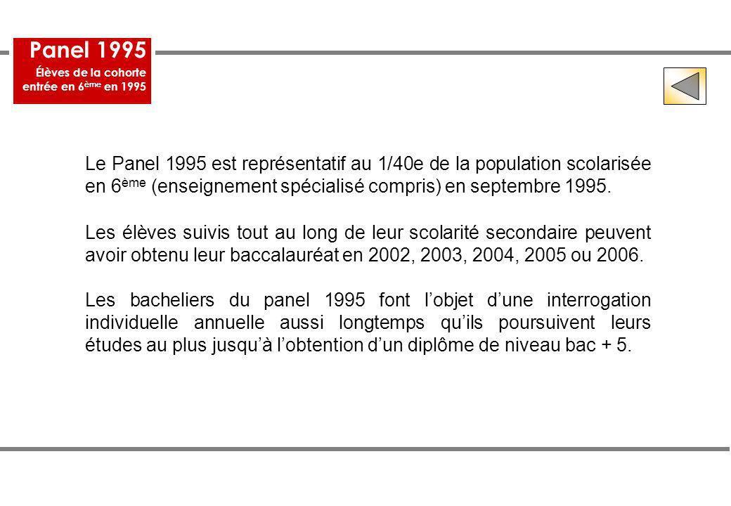 Panel 1995 Élèves de la cohorte. entrée en 6ème en 1995.
