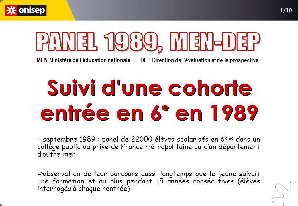 PANEL 1989, MEN-DEP Suivi d une cohorte entrée en 6 en 1989 e