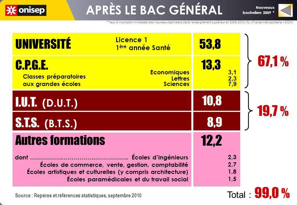 8,9 67,1 % 19,7 % 12,2 APRÈS LE BAC GÉNÉRAL UNIVERSITÉ C.P.G.E.