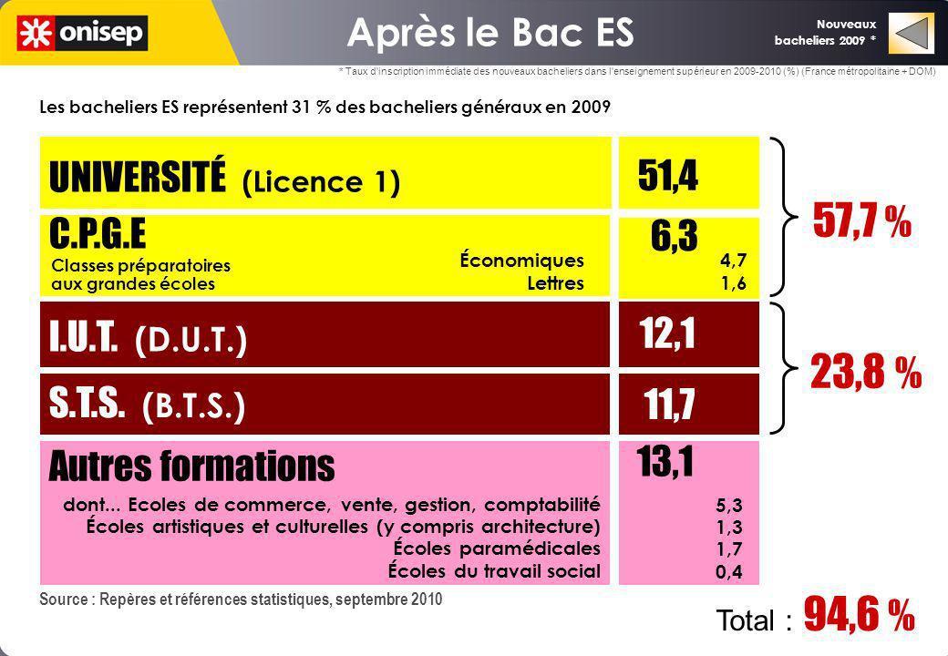 51,4 57,7 % 23,8 % Après le Bac ES UNIVERSITÉ (Licence 1) C.P.G.E