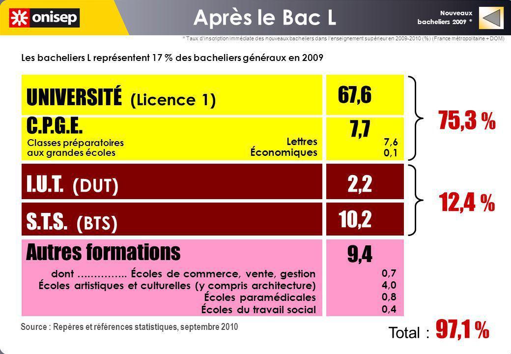 7,7 2,2 75,3 % 12,4 % Après le Bac L UNIVERSITÉ (Licence 1) C.P.G.E.