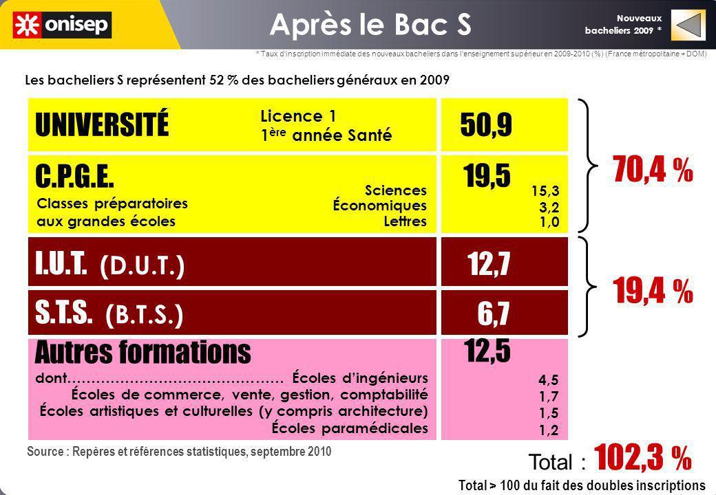 6,7 70,4 % 12,7 19,4 % Après le Bac S UNIVERSITÉ C.P.G.E.