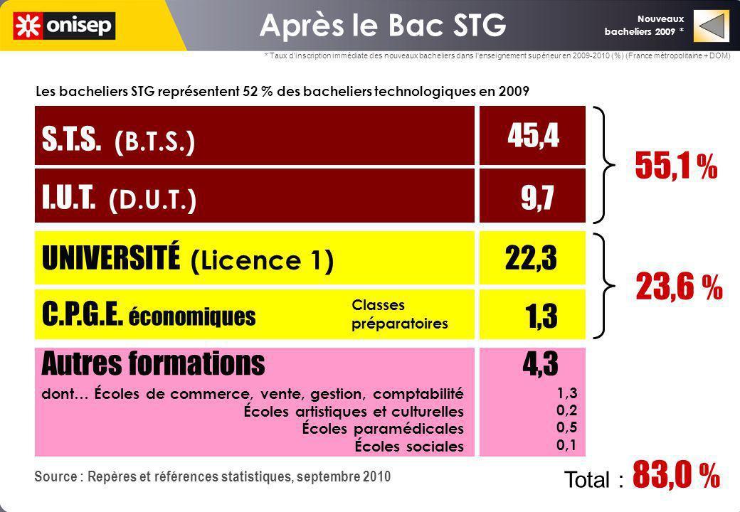 55,1 % 9,7 23,6 % 1,3 4,3 Après le Bac STG S.T.S. (B.T.S.)