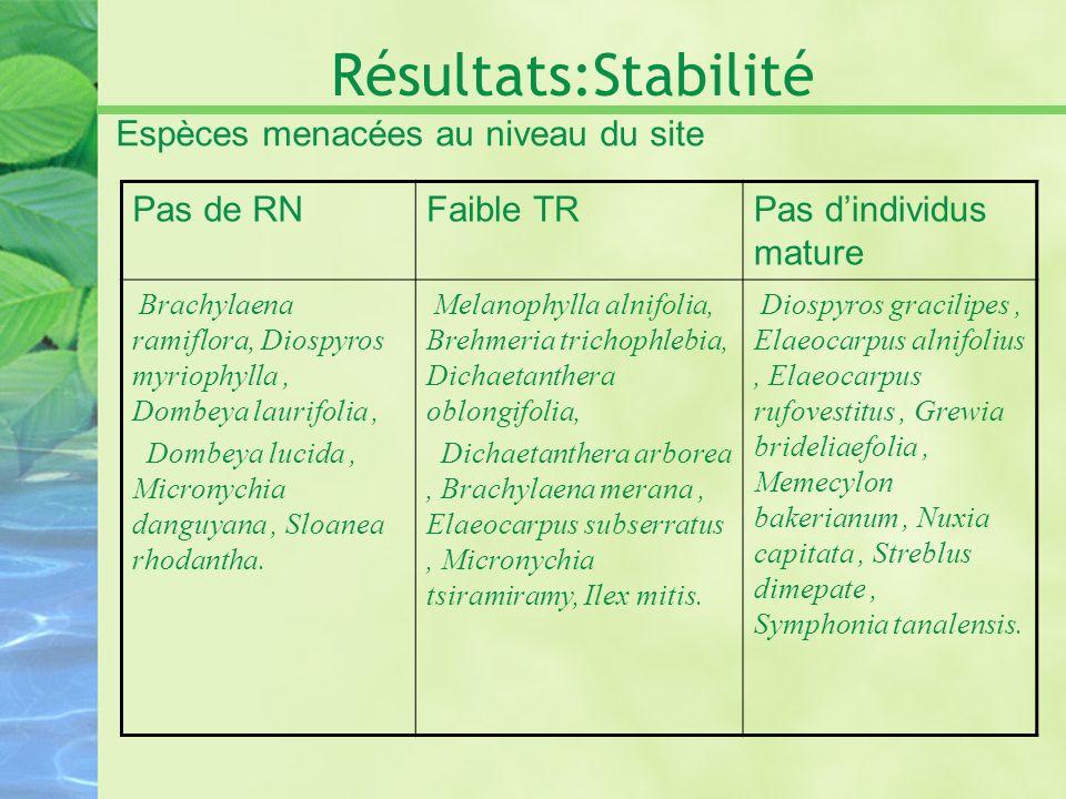 Résultats:Stabilité Espèces menacées au niveau du site Pas de RN
