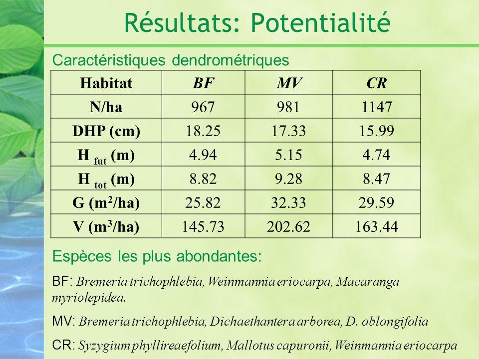Résultats: Potentialité