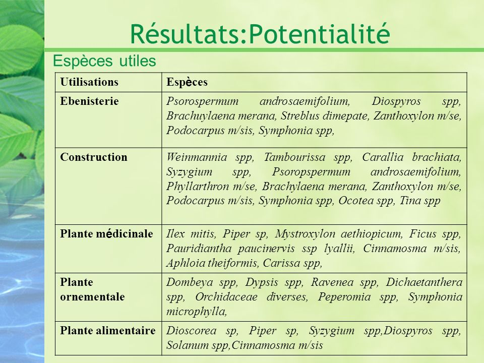 Résultats:Potentialité