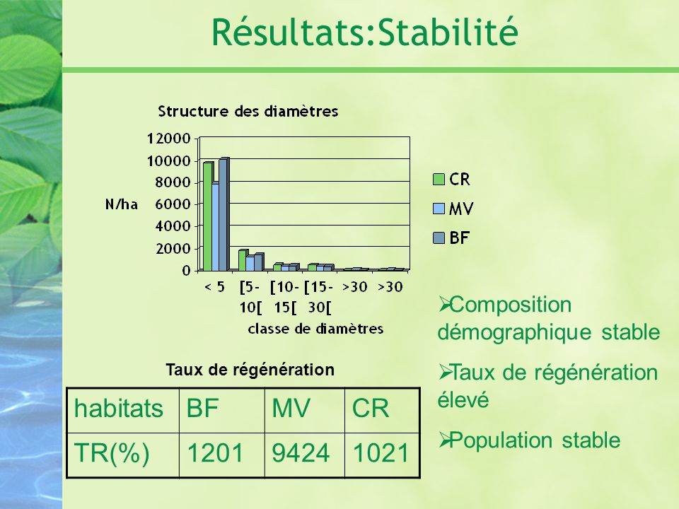 Résultats:Stabilité habitats BF MV CR TR(%) 1201 9424 1021