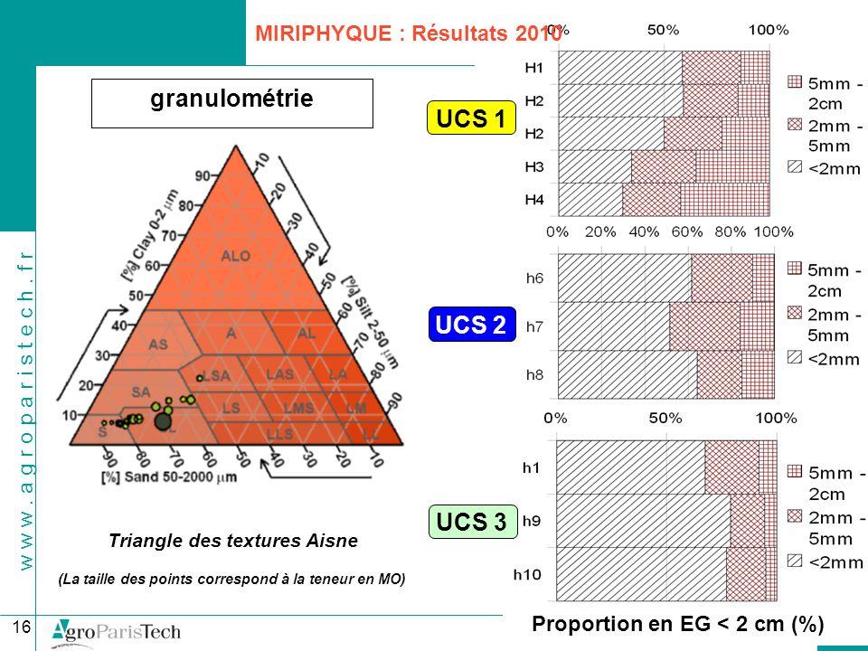 granulométrie UCS 1 UCS 2 UCS 3 MIRIPHYQUE : Résultats 2010