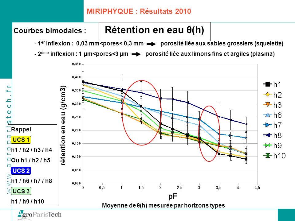 Rétention en eau θ(h) MIRIPHYQUE : Résultats 2010 Courbes bimodales :