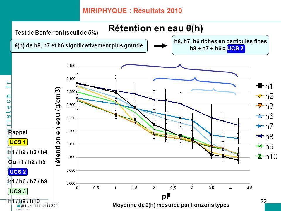 Rétention en eau θ(h) MIRIPHYQUE : Résultats 2010