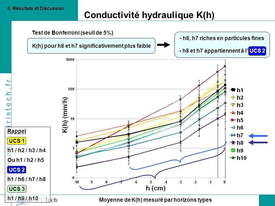 Conductivité hydraulique K(h)