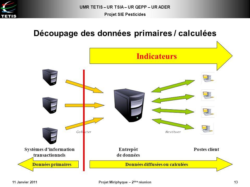 Découpage des données primaires / calculées