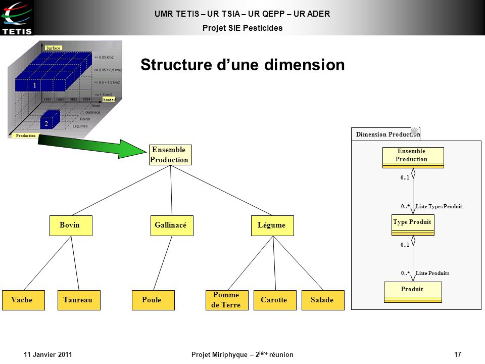 Structure d'une dimension