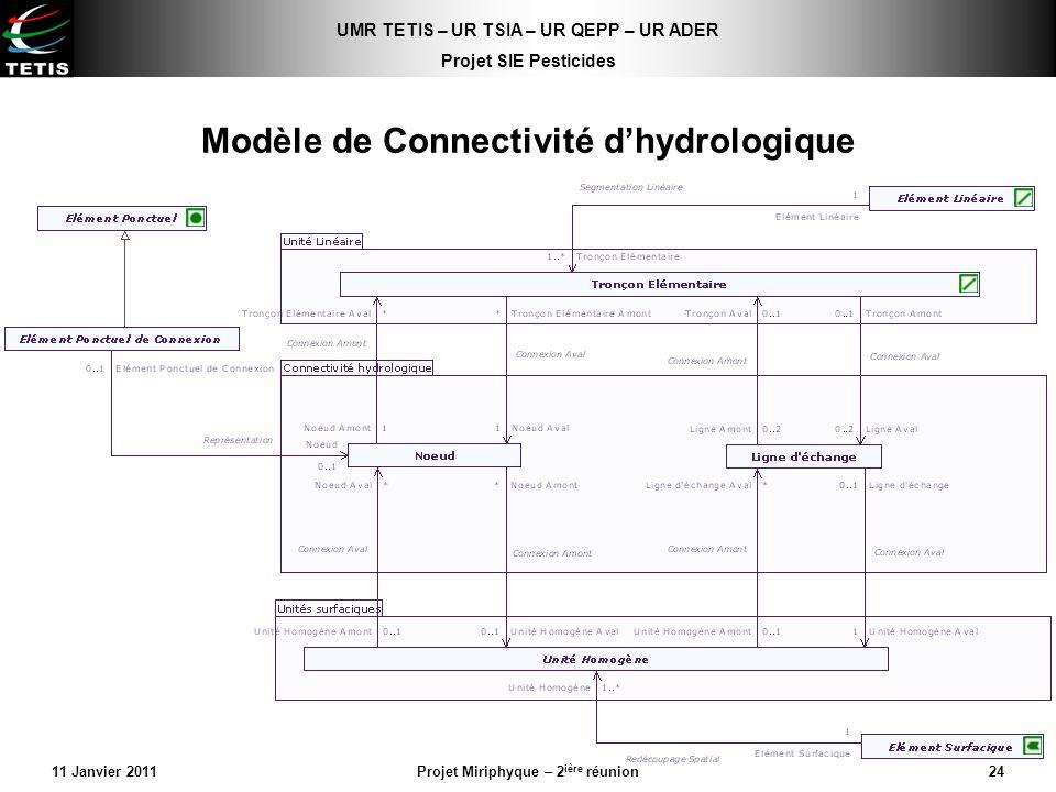 Modèle de Connectivité d'hydrologique