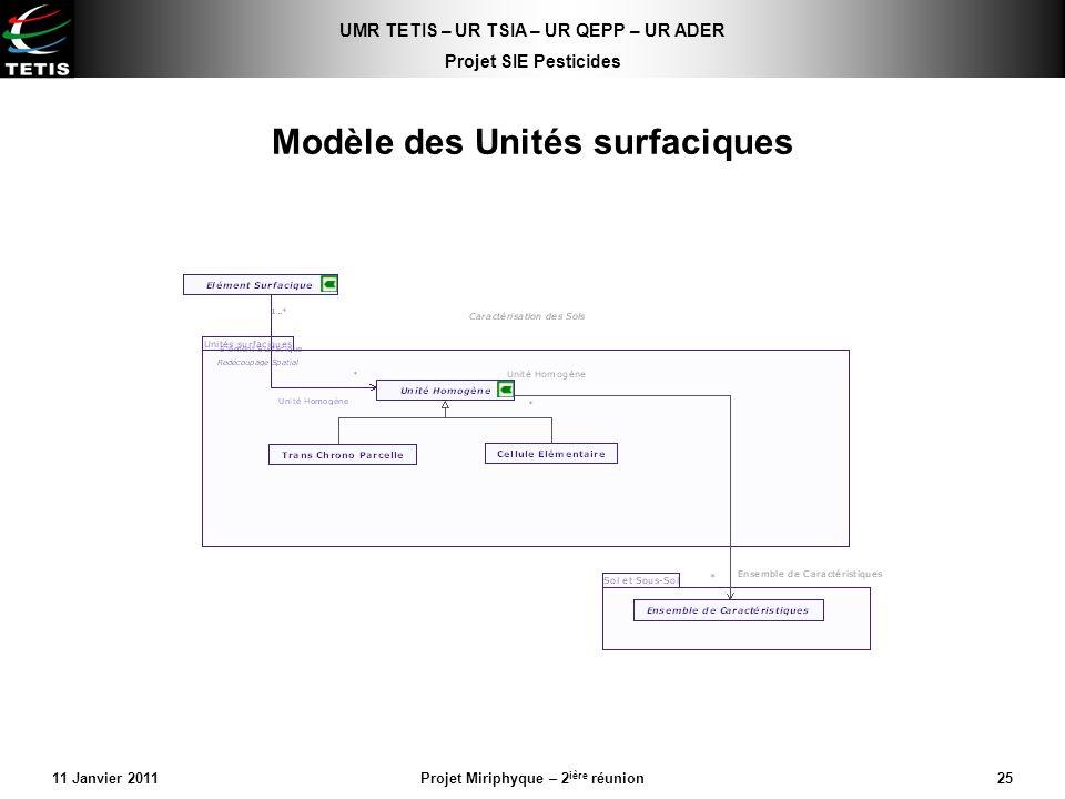 Modèle des Unités surfaciques
