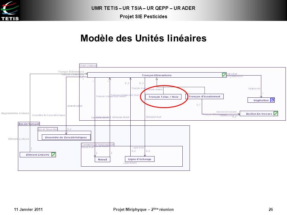 Modèle des Unités linéaires