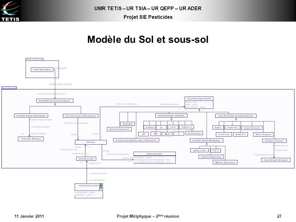 Modèle du Sol et sous-sol