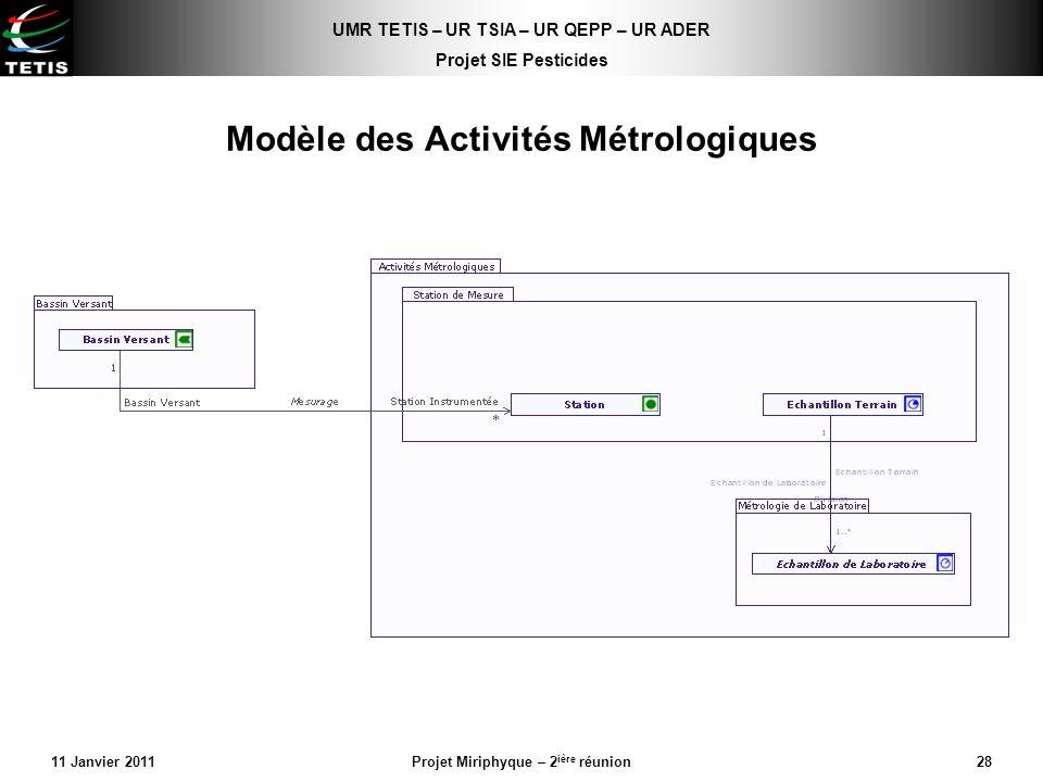 Modèle des Activités Métrologiques
